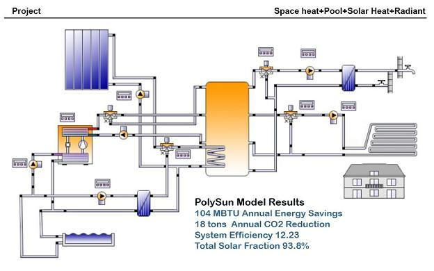 Polysun integrated systems model