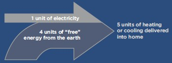 Geothermal Heat Pumps Environmental Benefits And Efficiency